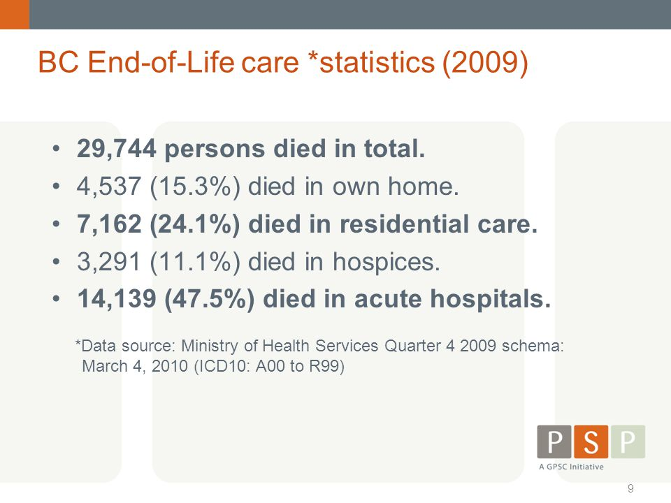 BC End-of-Life care *statistics (2009)