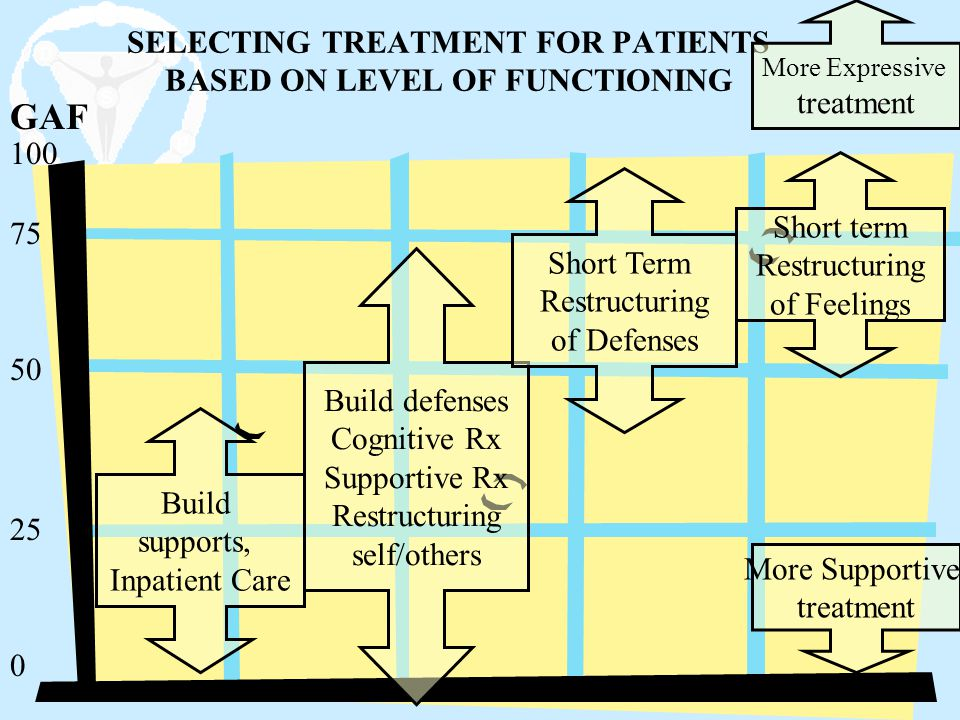 SELECTING TREATMENT FOR PATIENTS BASED ON LEVEL OF FUNCTIONING