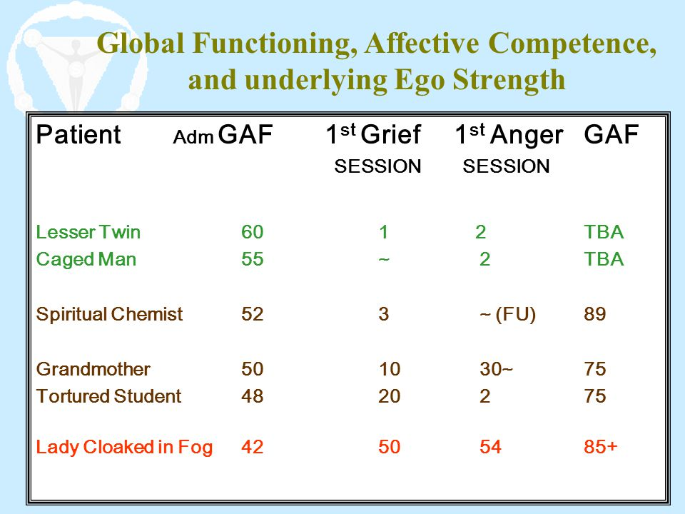 Global Functioning, Affective Competence, and underlying Ego Strength