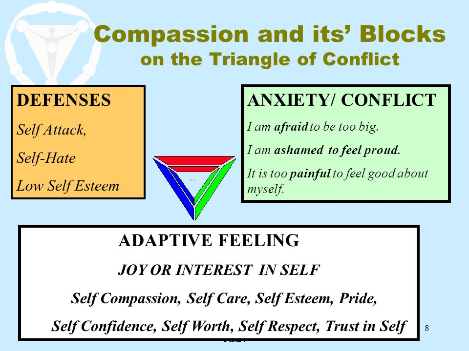 Compassion and its' Blocks on the Triangle of Conflict