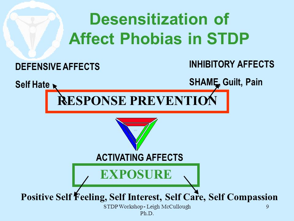 Desensitization of Affect Phobias in STDP