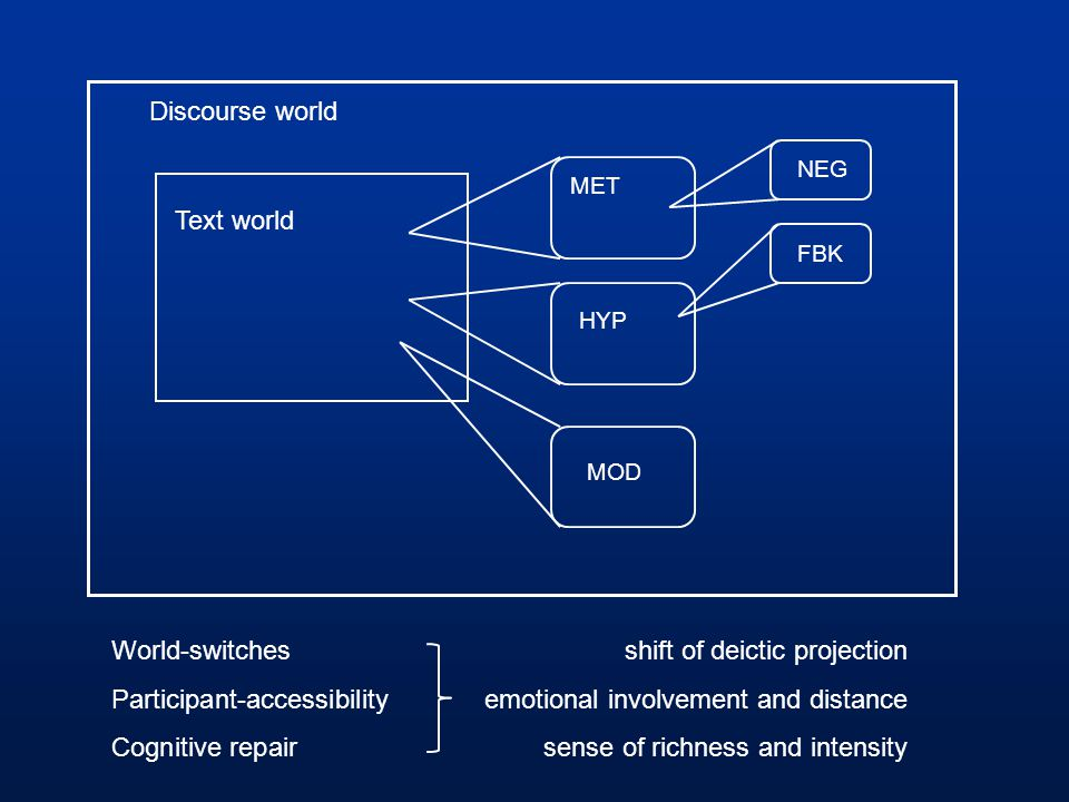 World-switches shift of deictic projection