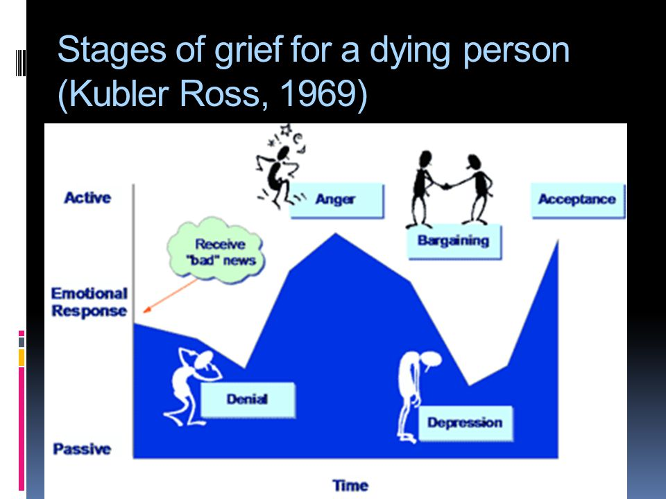Stages of grief for a dying person (Kubler Ross, 1969)