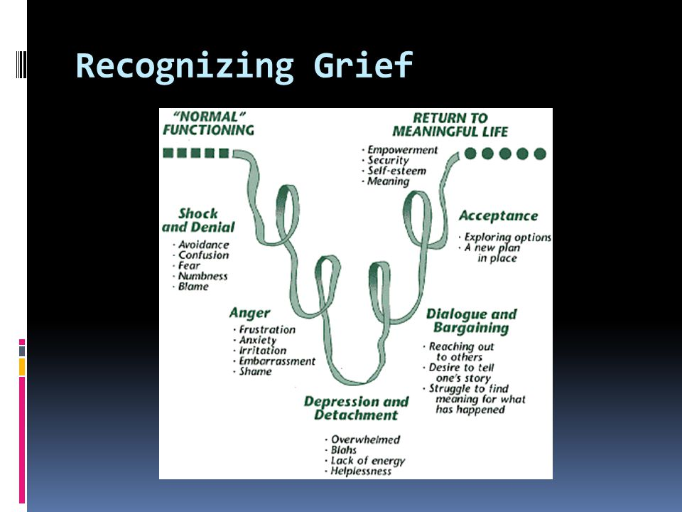 Recognizing Grief