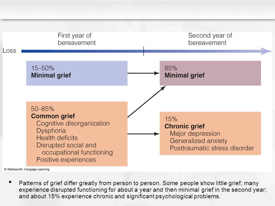 Patterns of grief differ greatly from person to person