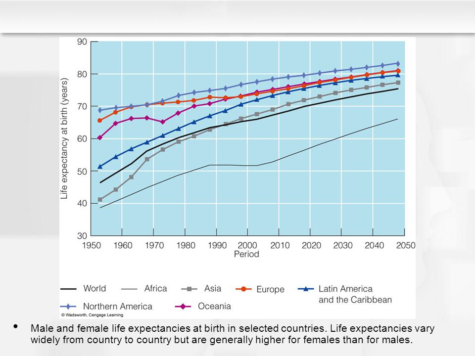 Male and female life expectancies at birth in selected countries