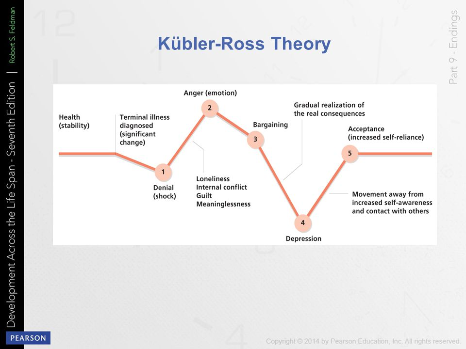 Kübler-Ross Theory Figure 19-2 Moving Toward the End of Life