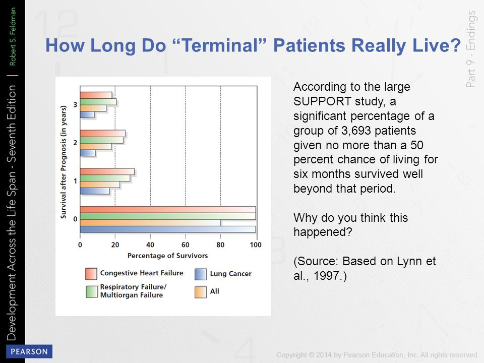 How Long Do Terminal Patients Really Live