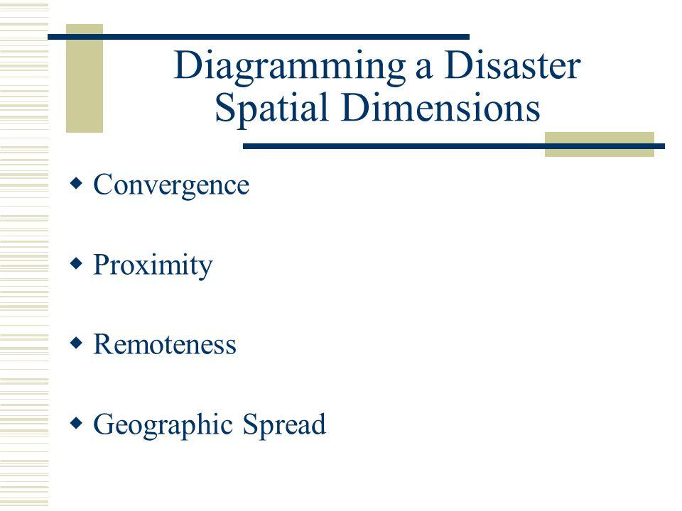 Diagramming a Disaster Spatial Dimensions
