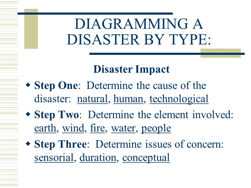 DIAGRAMMING A DISASTER BY TYPE: