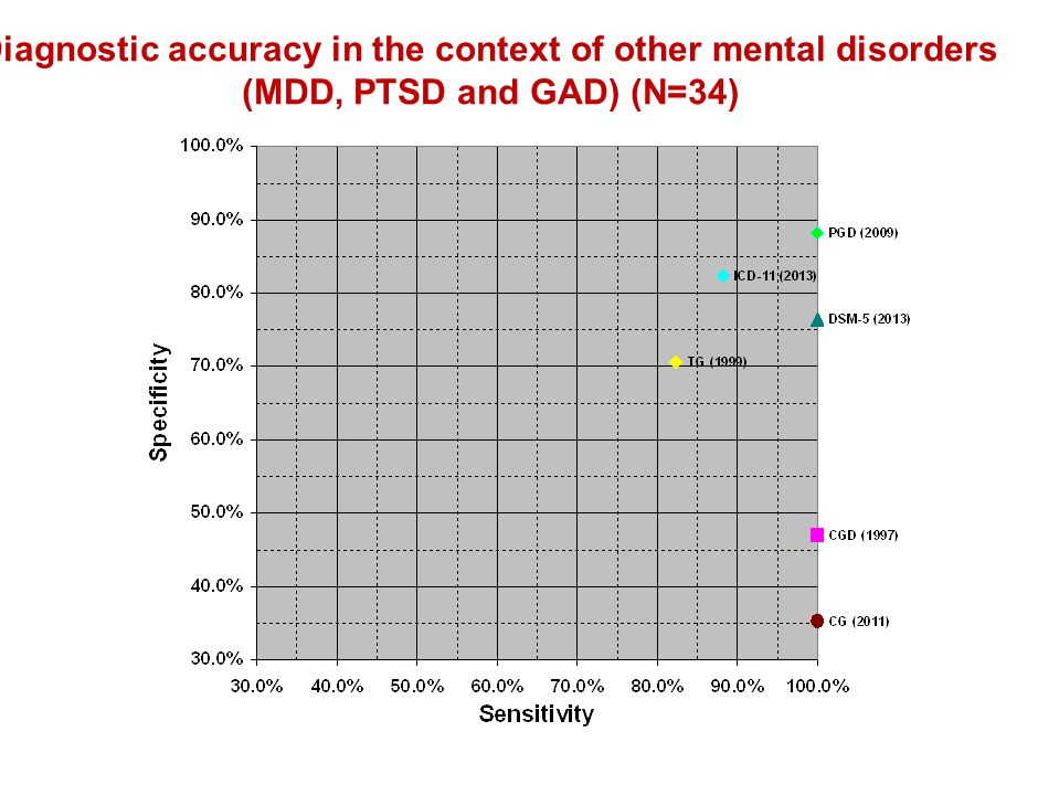 Diagnostic accuracy in the context of other mental disorders