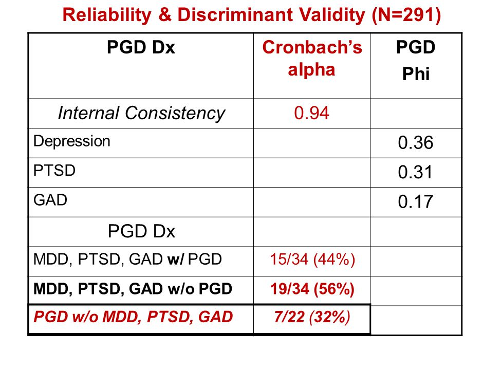 Reliability & Discriminant Validity (N=291)