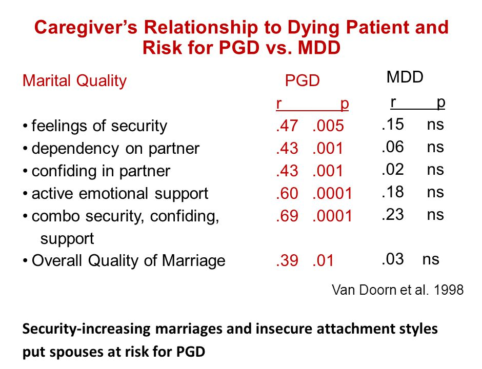 Caregiver's Relationship to Dying Patient and Risk for PGD vs. MDD
