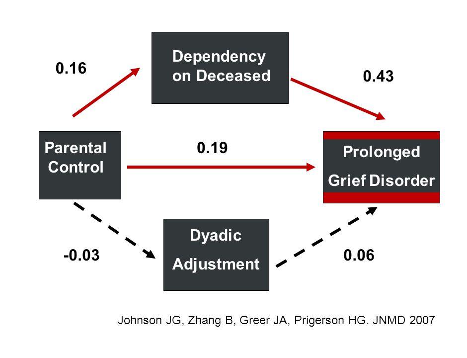 Parental Control Prolonged Grief Disorder Dyadic Adjustment