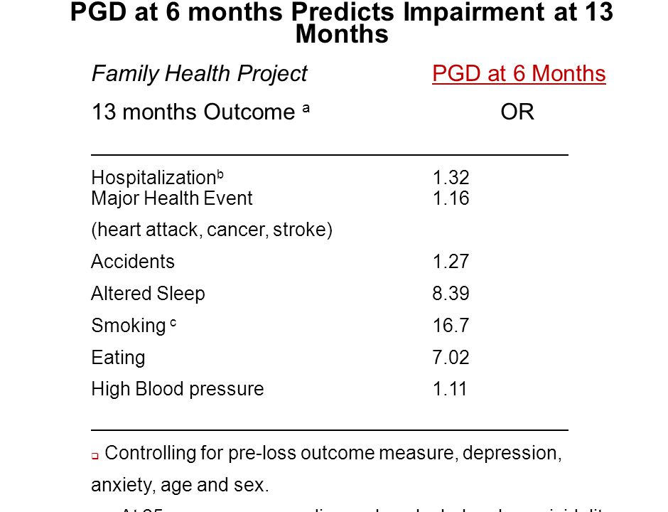 PGD at 6 months Predicts Impairment at 13 Months