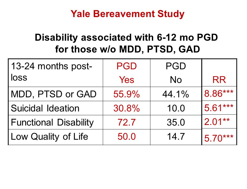 Yale Bereavement Study Disability associated with 6-12 mo PGD
