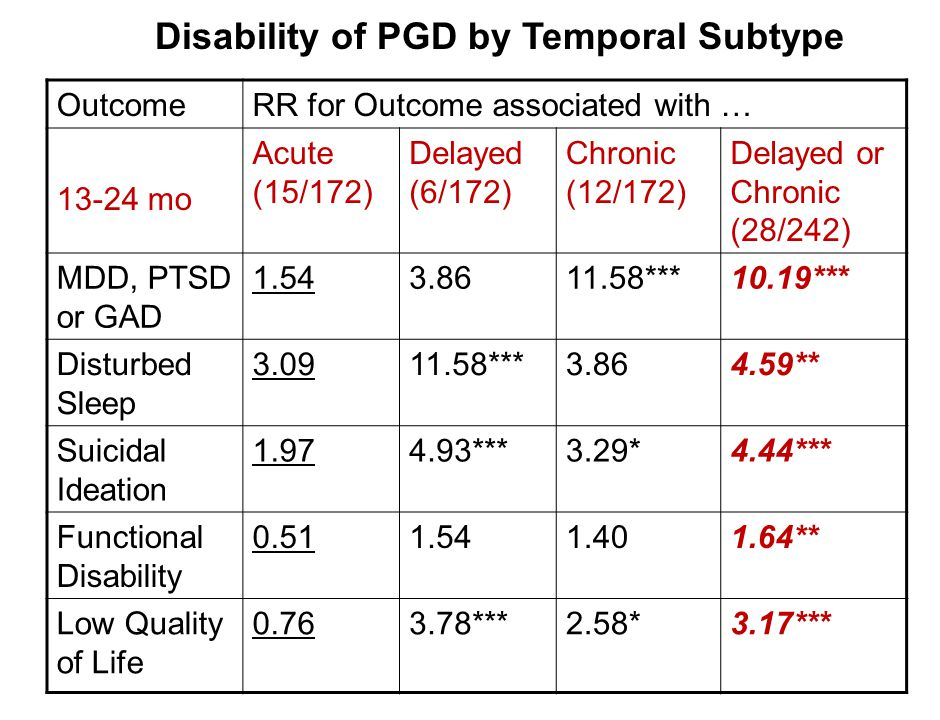 Disability of PGD by Temporal Subtype