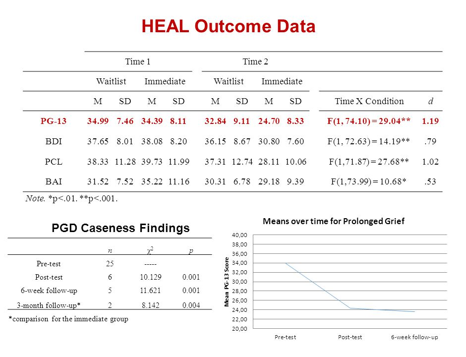 HEAL Outcome Data PGD Caseness Findings Time 1 Time 2 Waitlist
