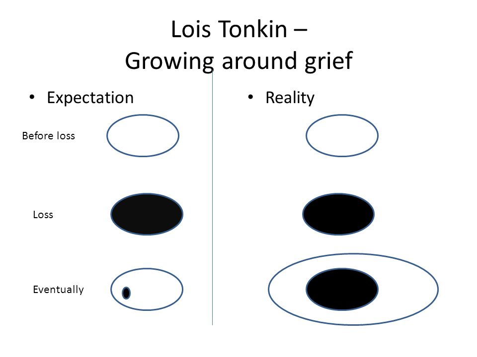 Lois Tonkin – Growing around grief