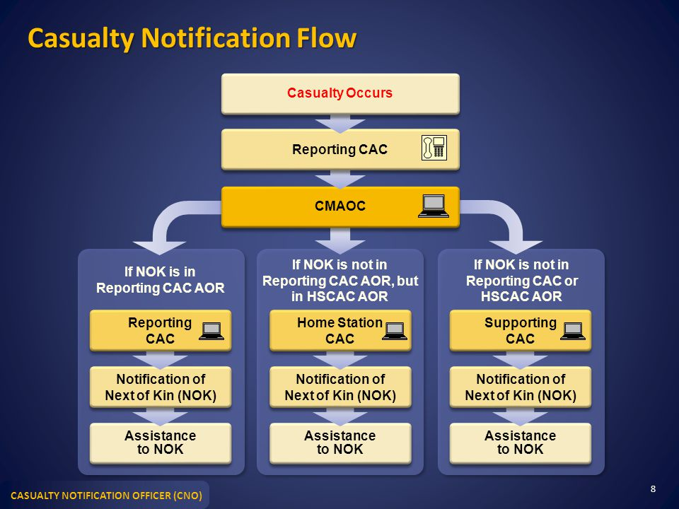Casualty Notification Flow