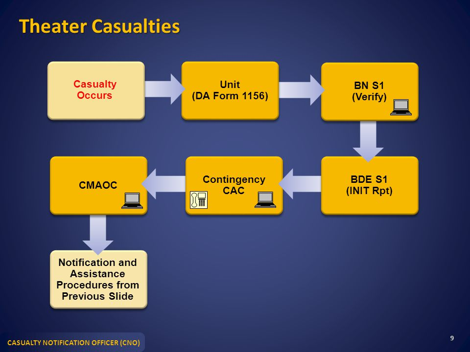 Notification and Assistance Procedures from Previous Slide
