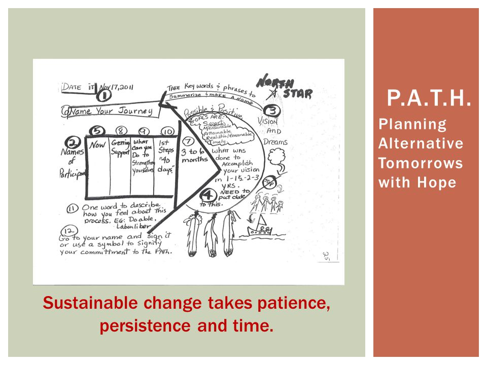 Sustainable change takes patience, persistence and time.