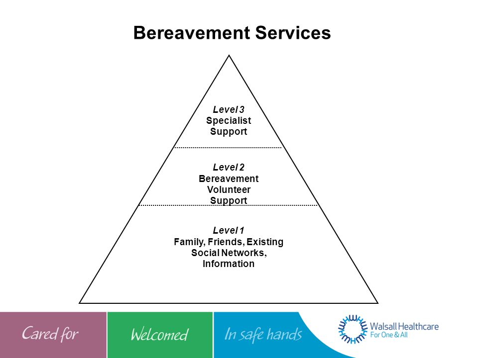 Bereavement Services Level 3 Specialist Support Level 2