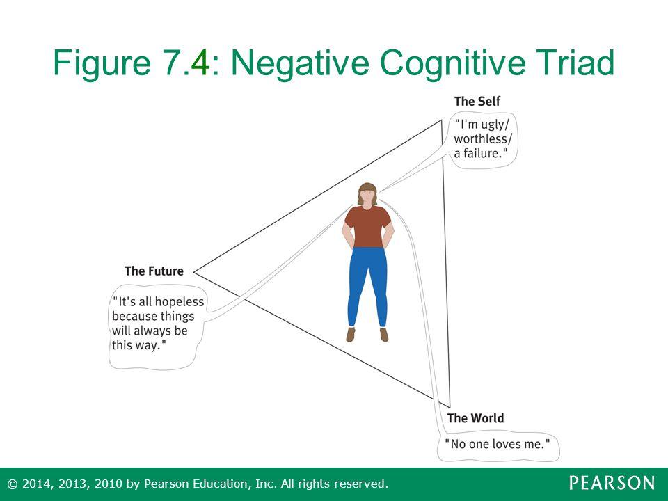 Figure 7.4: Negative Cognitive Triad