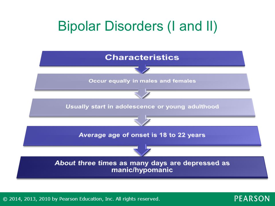 Bipolar Disorders (I and II)