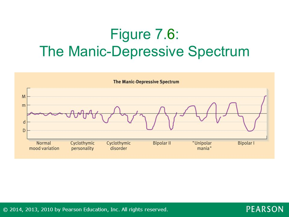 Figure 7.6: The Manic-Depressive Spectrum