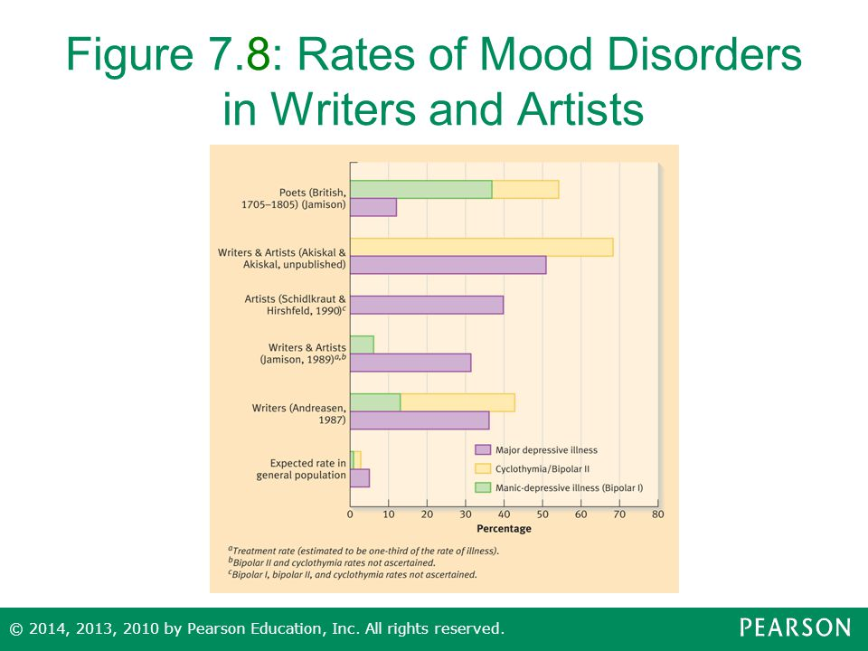 Figure 7.8: Rates of Mood Disorders in Writers and Artists