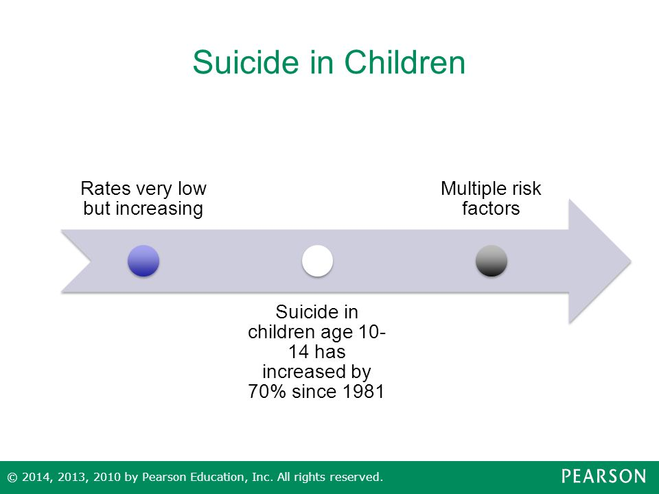 Suicide in Children Rates very low but increasing