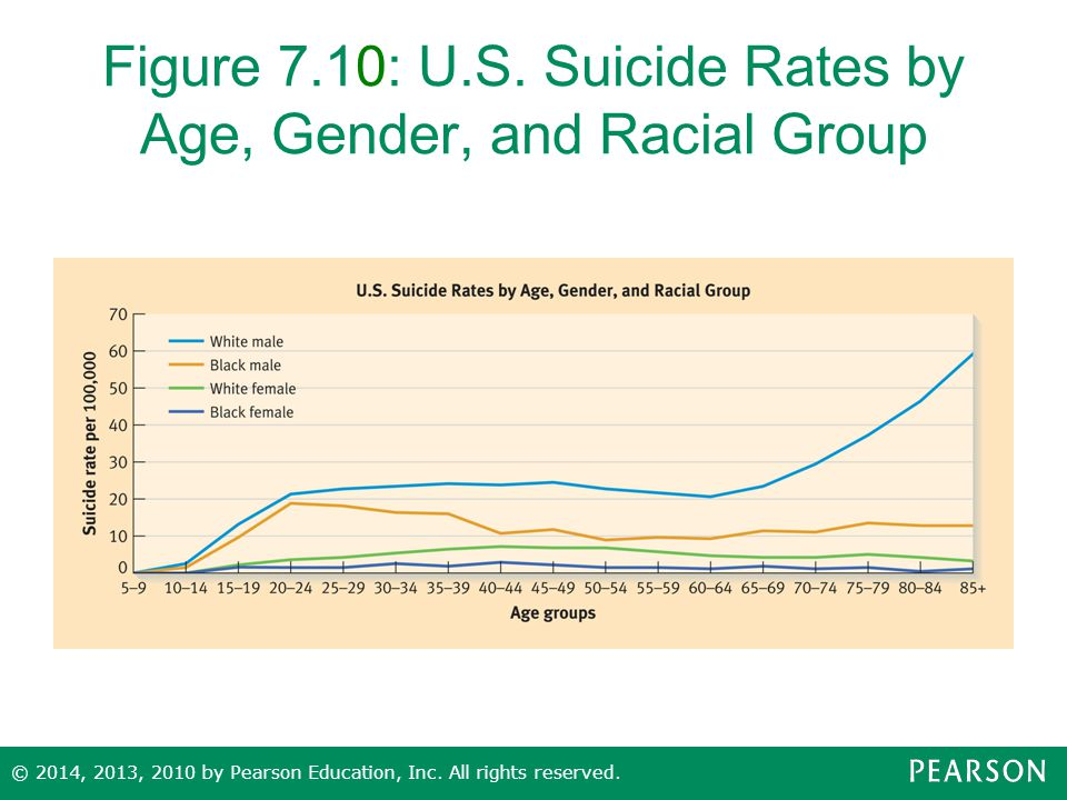 Figure 7.10: U.S. Suicide Rates by Age, Gender, and Racial Group