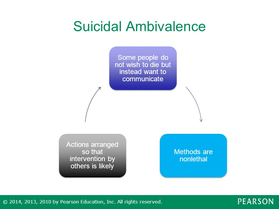 Suicidal Ambivalence Some people do not wish to die but instead want to communicate. Methods are nonlethal.