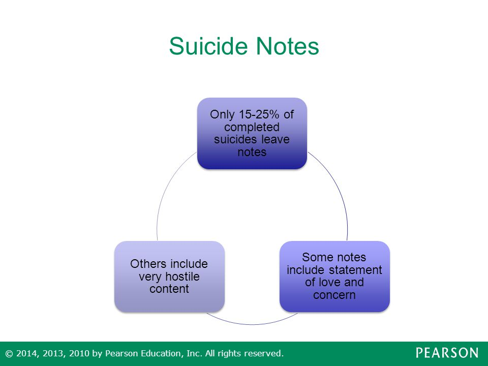 Suicide Notes Only 15-25% of completed suicides leave notes