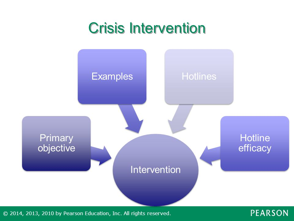 Crisis Intervention Intervention Primary objective Examples Hotlines