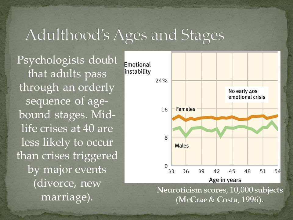 Adulthood's Ages and Stages