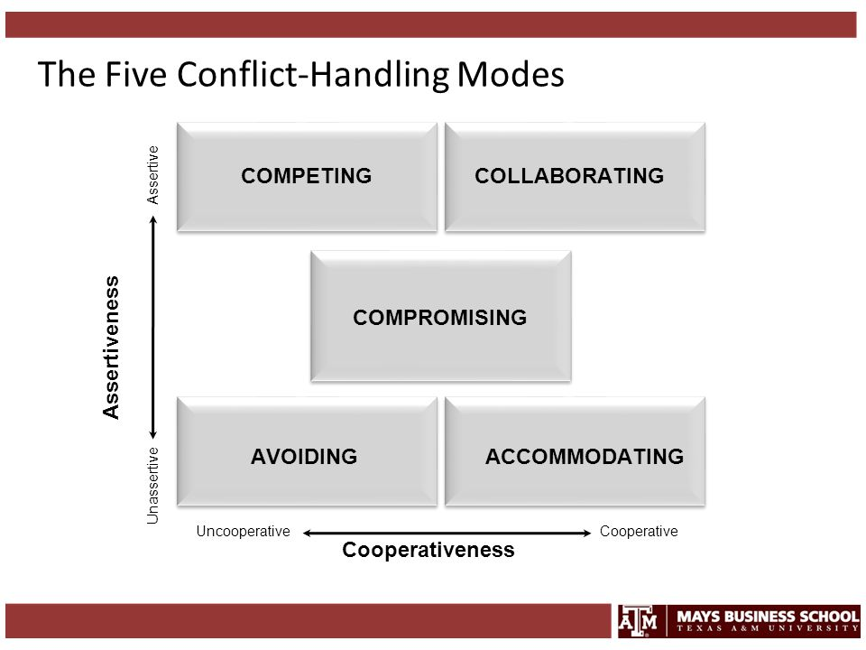 The Five Conflict-Handling Modes