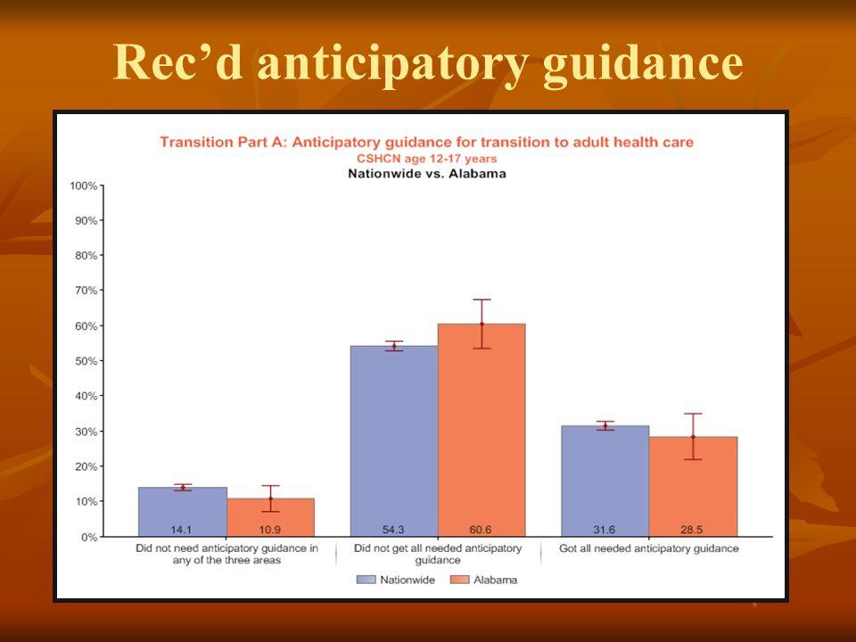 Rec'd anticipatory guidance