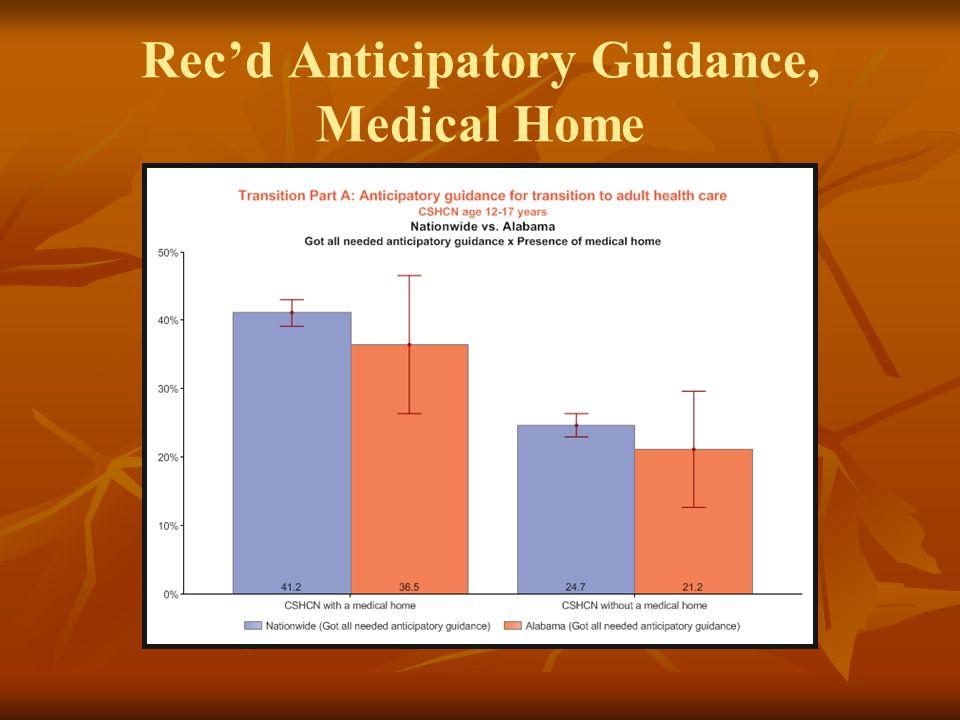 Rec'd Anticipatory Guidance, Medical Home