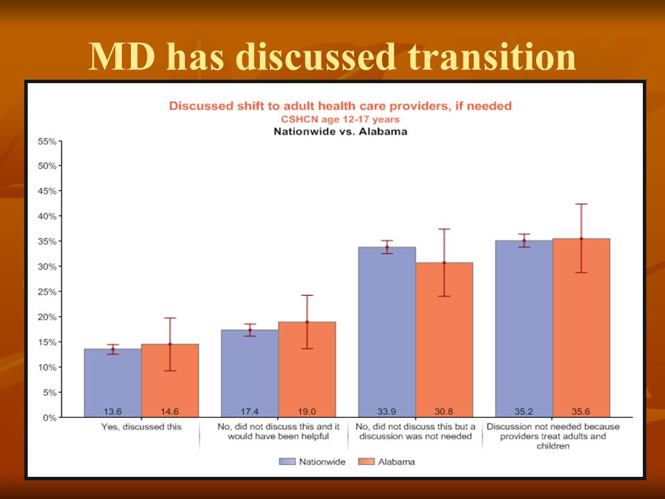 MD has discussed transition