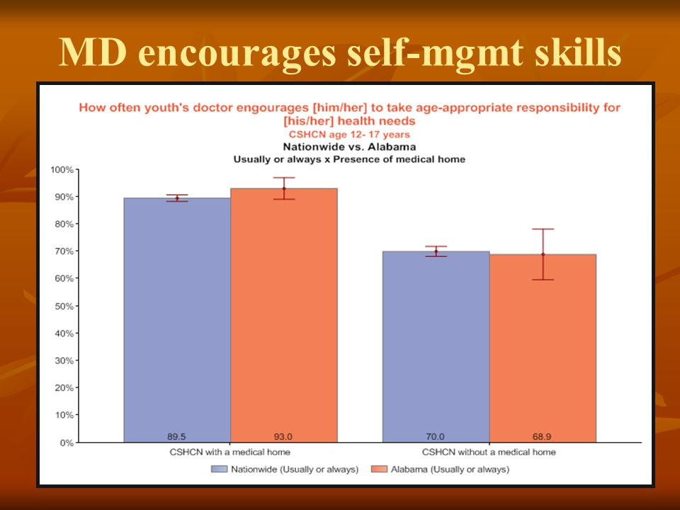 MD encourages self-mgmt skills