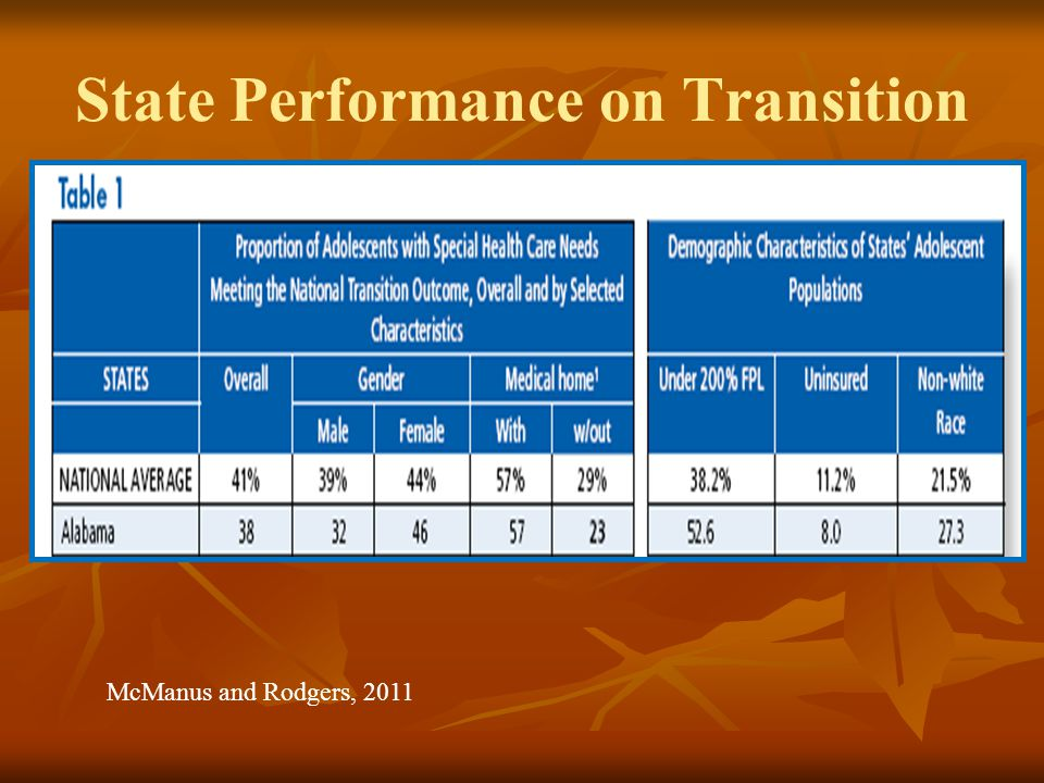 State Performance on Transition