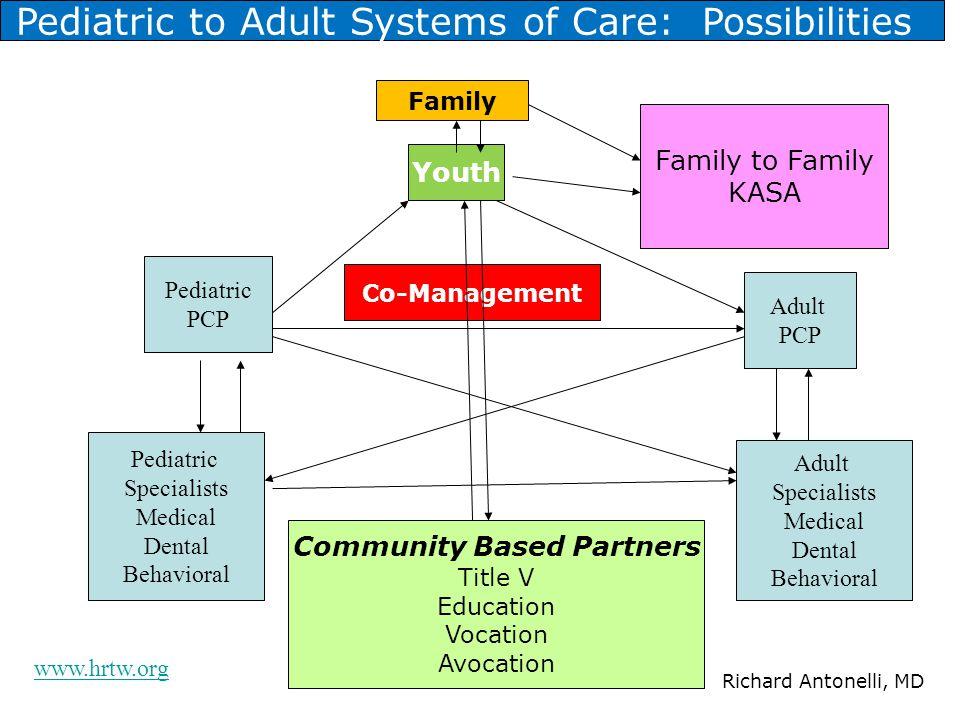 Community Based Partners