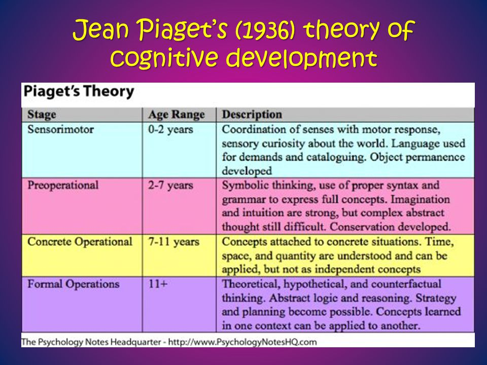 an overview of the cognitive development theory by jean piaget Jean william fritz piaget became world-renowned for his academic work in  relation to the 'cognitive developmental theory', which facilitated the  understanding.