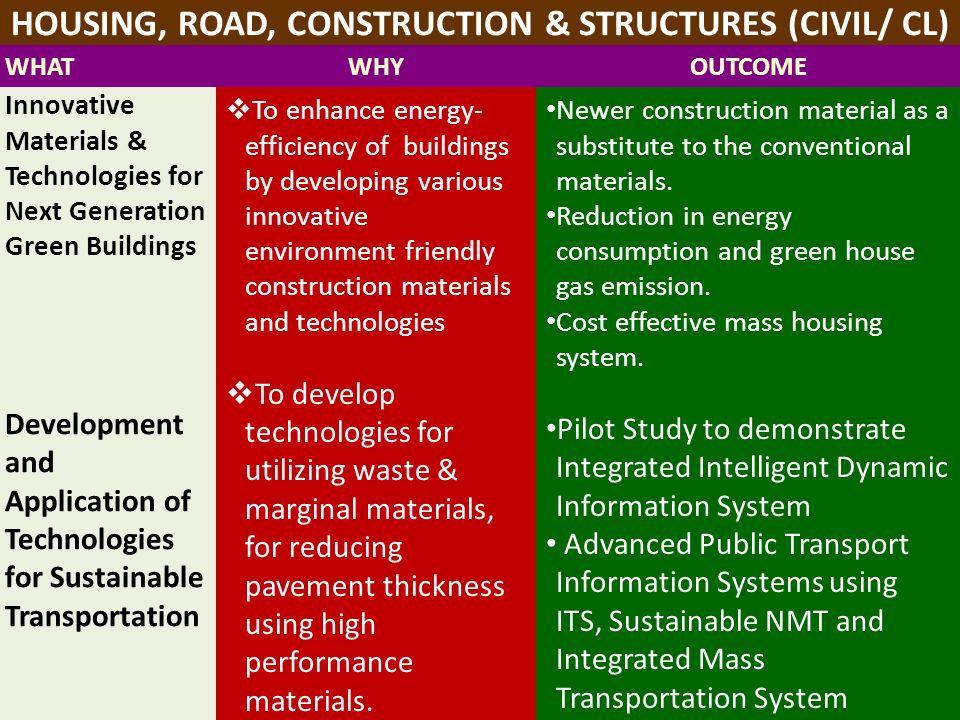 HOUSING, ROAD, CONSTRUCTION & STRUCTURES (CIVIL/ CL)