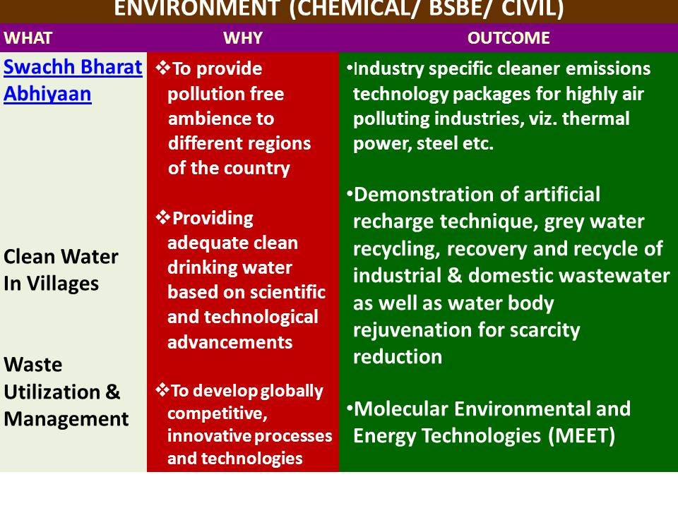 ENVIRONMENT (CHEMICAL/ BSBE/ CIVIL)