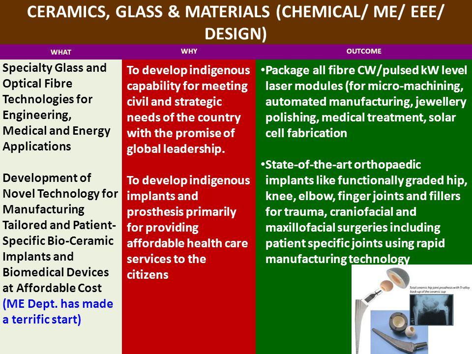 CERAMICS, GLASS & MATERIALS (CHEMICAL/ ME/ EEE/ DESIGN)