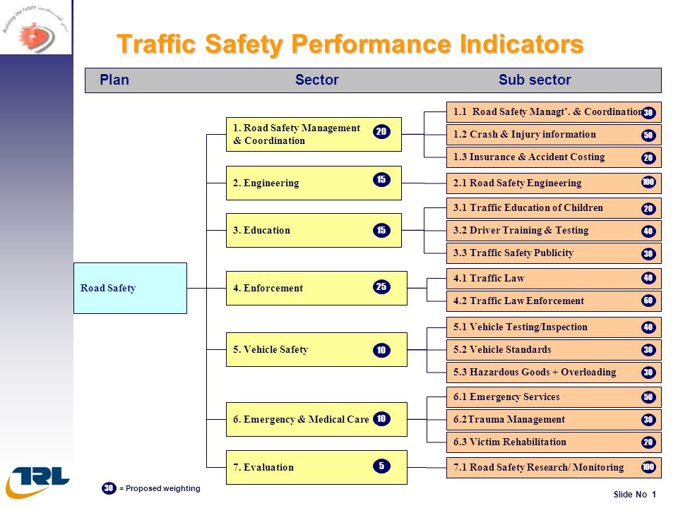 Traffic Safety Performance Indicators