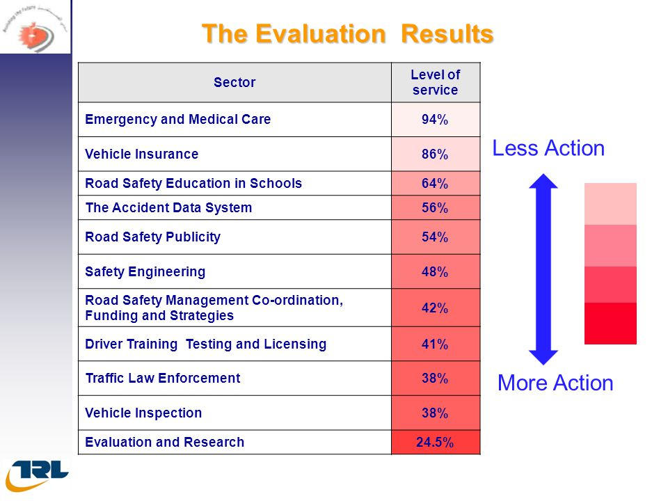 The Evaluation Results